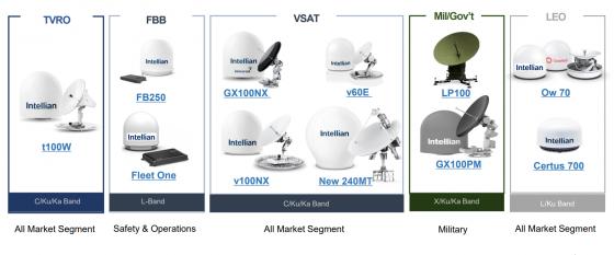 인텔리안테크 주요 제품